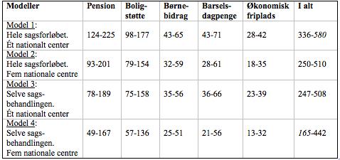 indflydelse paa pensionstillæg